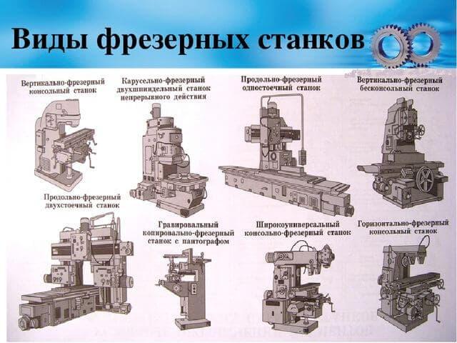 Устройство и виды фрезерных станков – изображение