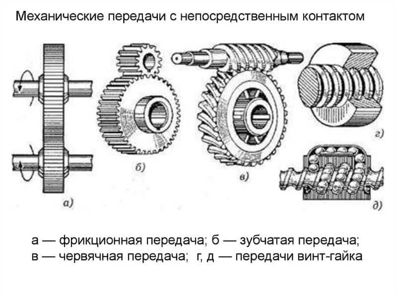 Виды парных механизмов станков – изображение